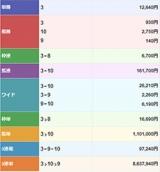 【地方競馬】金沢競馬で史上最高配当! 3連単860万超え
