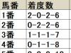 【阪神大賞典 枠順データ分析】1番人気が強い一戦。妙味を追うなら1枠に注目