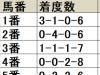 【毎日杯 枠順データ分析】少頭数であっても内枠が優勢