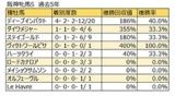 【阪神牝馬S 血統データ分析】ディープインパクト産駒の連続連対記録にも注目