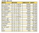 【桜花賞 血統データ分析】脚質・人気不問のディープインパクト、注目のクロフネは初勝利なるか