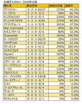 【函館スプリントS 血統データ分析】ロードカナロアやディープインパクトは過信禁物か?