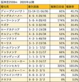 【秋華賞 血統データ分析】ディープインパクトやキングカメハメハの上位人気馬は堅実