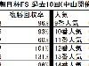 【朝日杯FS】単勝1倍台は過去10年3頭で勝利なし/データ分析(人気編)