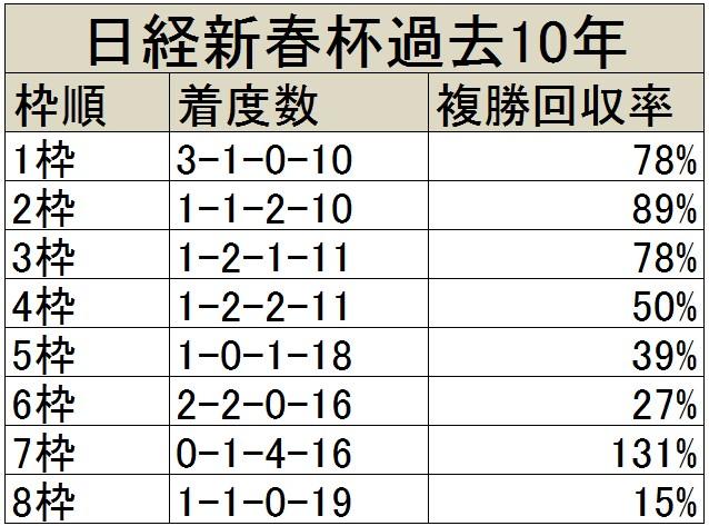 日経新春杯過去10年