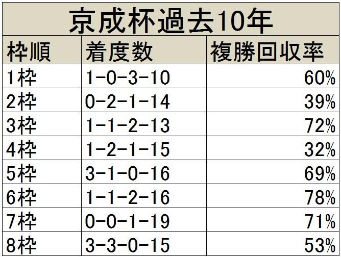 京成杯過去10年