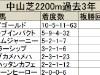 【AJCC】ステイゴールドだけでなくドリームジャーニー産駒も優秀な成績/データ分析(種牡馬・血統編)
