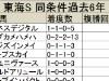【東海S】人気のインティは適性面でも問題なさそう/データ分析(種牡馬・血統編)