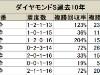 【ダイヤモンドS】内枠のメリットは少なめ/データ分析(馬番・枠順編)