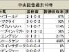 【中山記念】ハッピーグリン、適性の高さは間違いない!/データ分析(血統・種牡馬編)