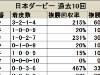 【日本ダービー】本当に1枠は有利と言えるのか/データ分析(枠順・馬番編)