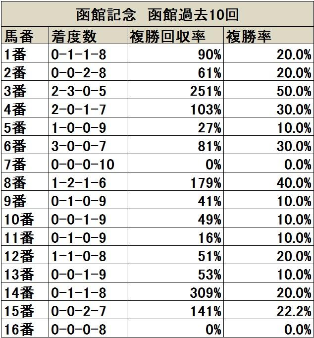 函館記念 函館過去10回