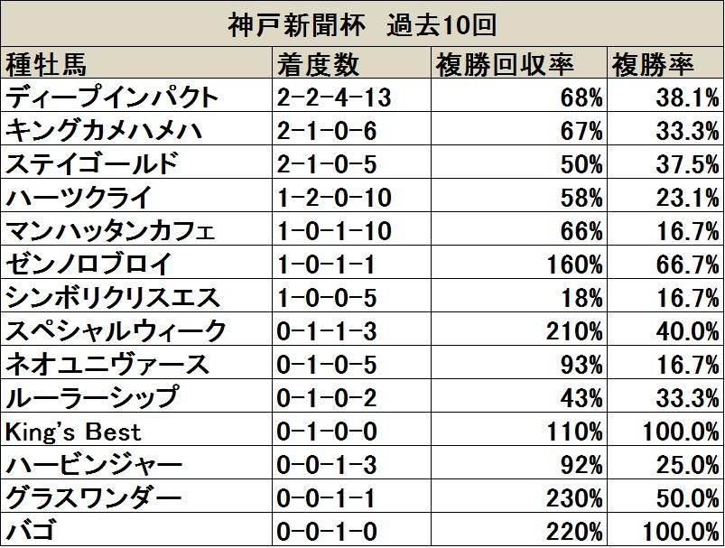 神戸新聞杯 過去10回