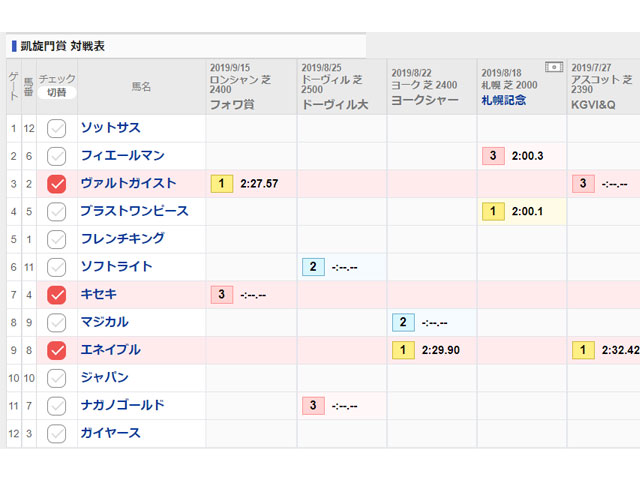 凱旋門賞の対戦表を無料公開中!