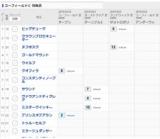【コーフィールドC】対戦成績がひと目でわかる「対戦表」を無料公開中!