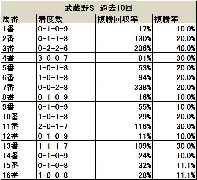武蔵野S 過去10年