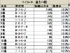 【マイルCS】上位人気馬は内枠の方が信頼しやすい/データ分析(枠順・馬番編)