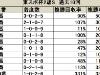 【東京スポーツ杯2歳S】1枠が5勝を挙げる活躍を見せるが、少頭数時は枠順不問/データ分析(枠順・馬番編)