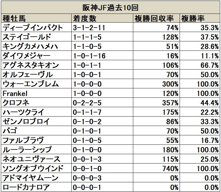 阪神JF 過去10回