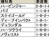 【京成杯】牝馬が制すれば34年ぶりの快挙となる注目の一戦/データ分析(血統・種牡馬編)