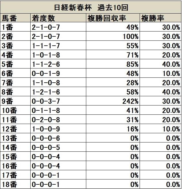 日経新春杯 過去10年