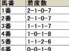 【日経新春杯】1枠を中心に内枠優勢、13番より外枠は人気馬でも過信禁物/データ分析(枠順・馬番編)