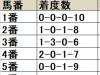 【フェブラリーS】上位人気馬が堅実、人気薄は二桁馬番の一発に警戒/データ分析(枠順・馬番編)