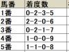 【小倉大賞典】昨年は14人気が激走、1枠は人気薄でも侮れない/データ分析(枠順・馬番編)
