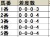【京都牝馬S】連続開催の最終週、外枠有利が顕著な傾向/データ分析(枠順・馬番編)