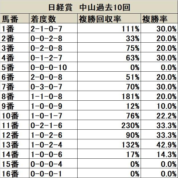 日経賞 過去10年