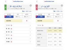 【日本ダービー】データ分析で出走メンバーを評価!
