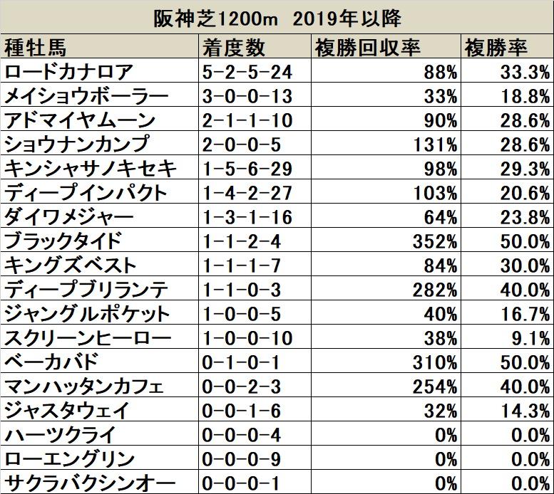 阪神芝1200m 2019年以降