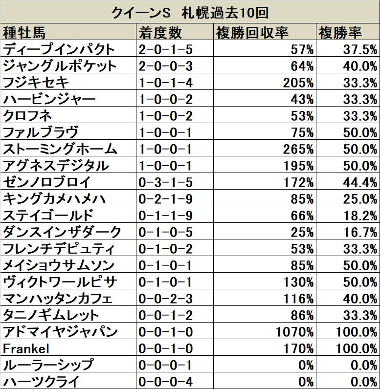 クイーンS 血統データ