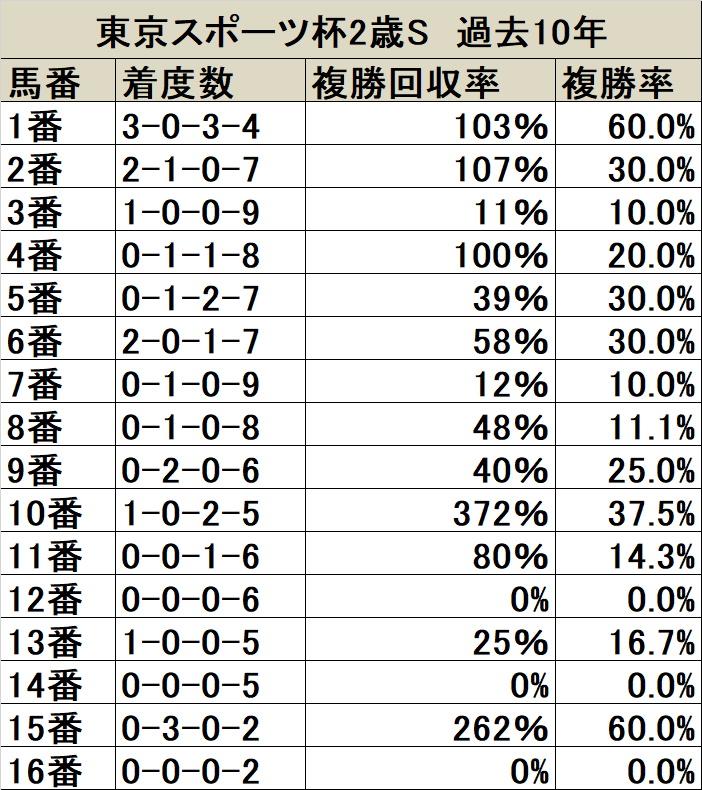 東京スポーツ杯2歳S 馬番データ