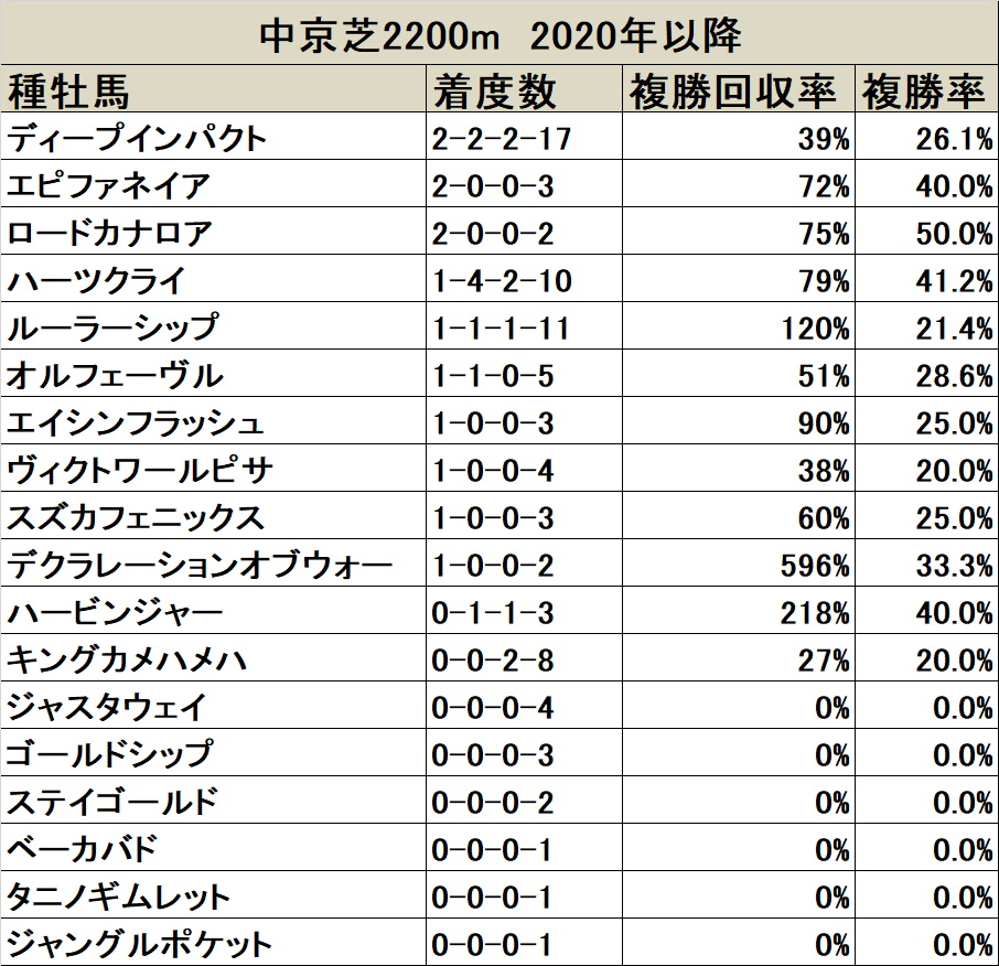 日経新春杯 種牡馬データ