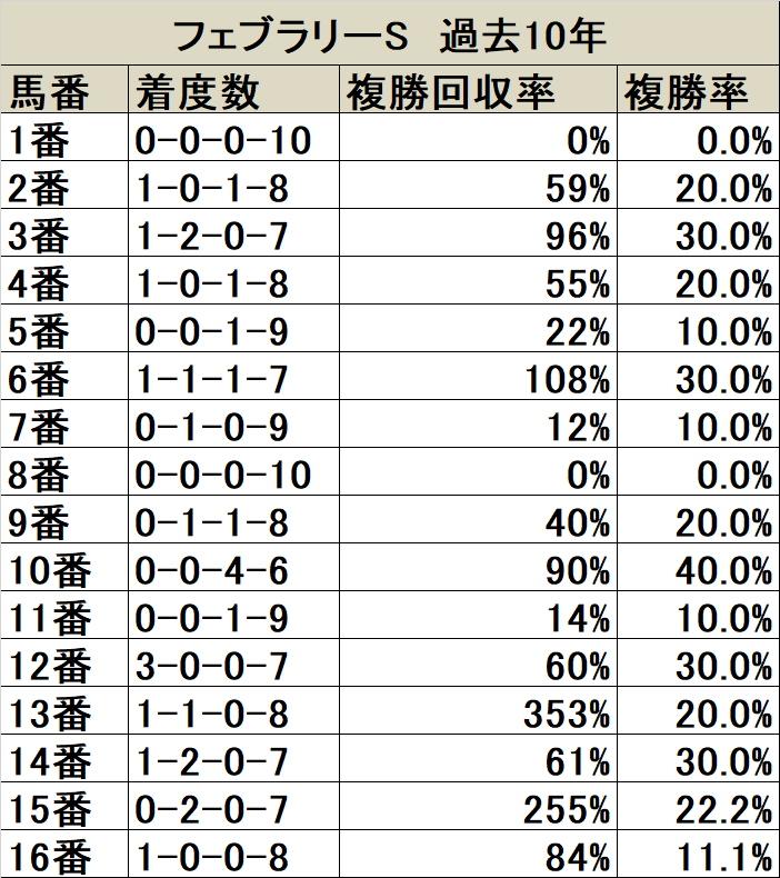 フェブラリーS 馬番データ
