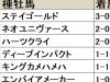 【中山記念 血統データ分析】3勝を挙げるステイゴールド、その孫世代の動向も注目される