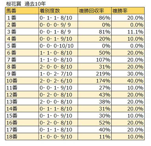 過去の桜花賞では4、5枠が好結果を残している
