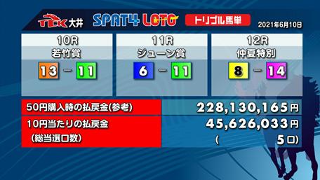 50円が2億2813万円に!(提供:TCK特別区競馬組合)