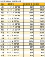 【ローズS 枠順データ分析】内外の差は少ないが、今開催はやや内有利か