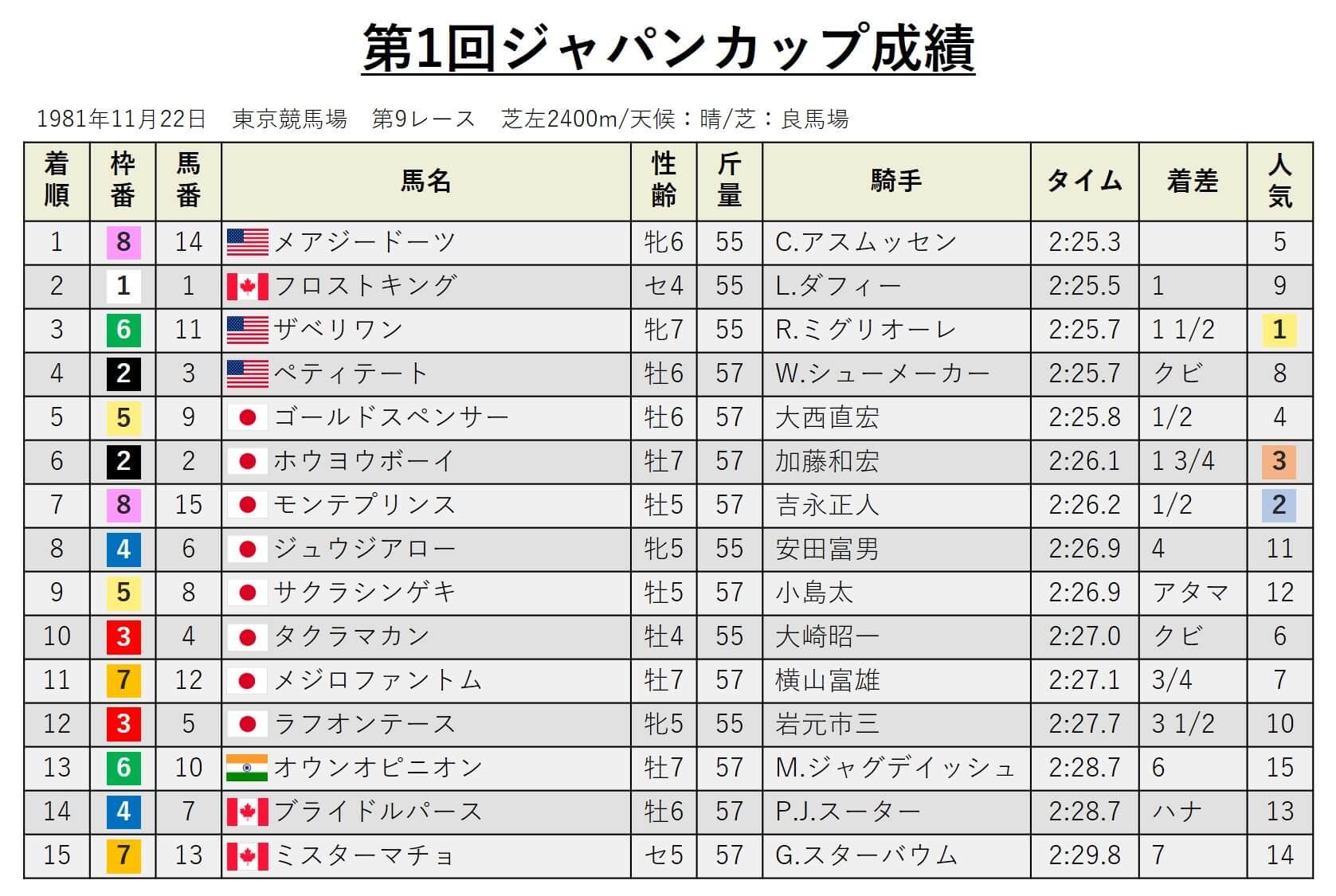 第1回ジャパンカップ・データ
