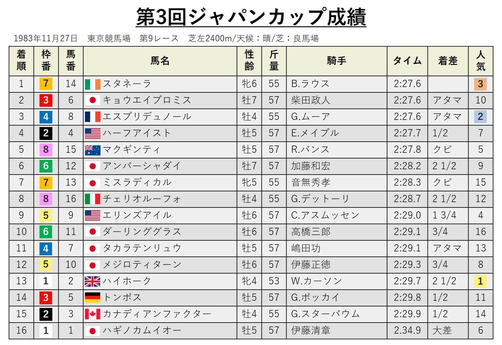 第3回ジャパンカップ・データ
