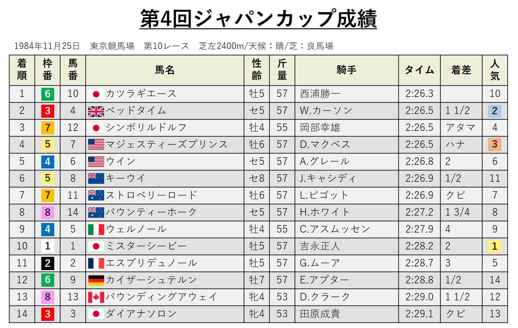 第4回ジャパンカップ・データ