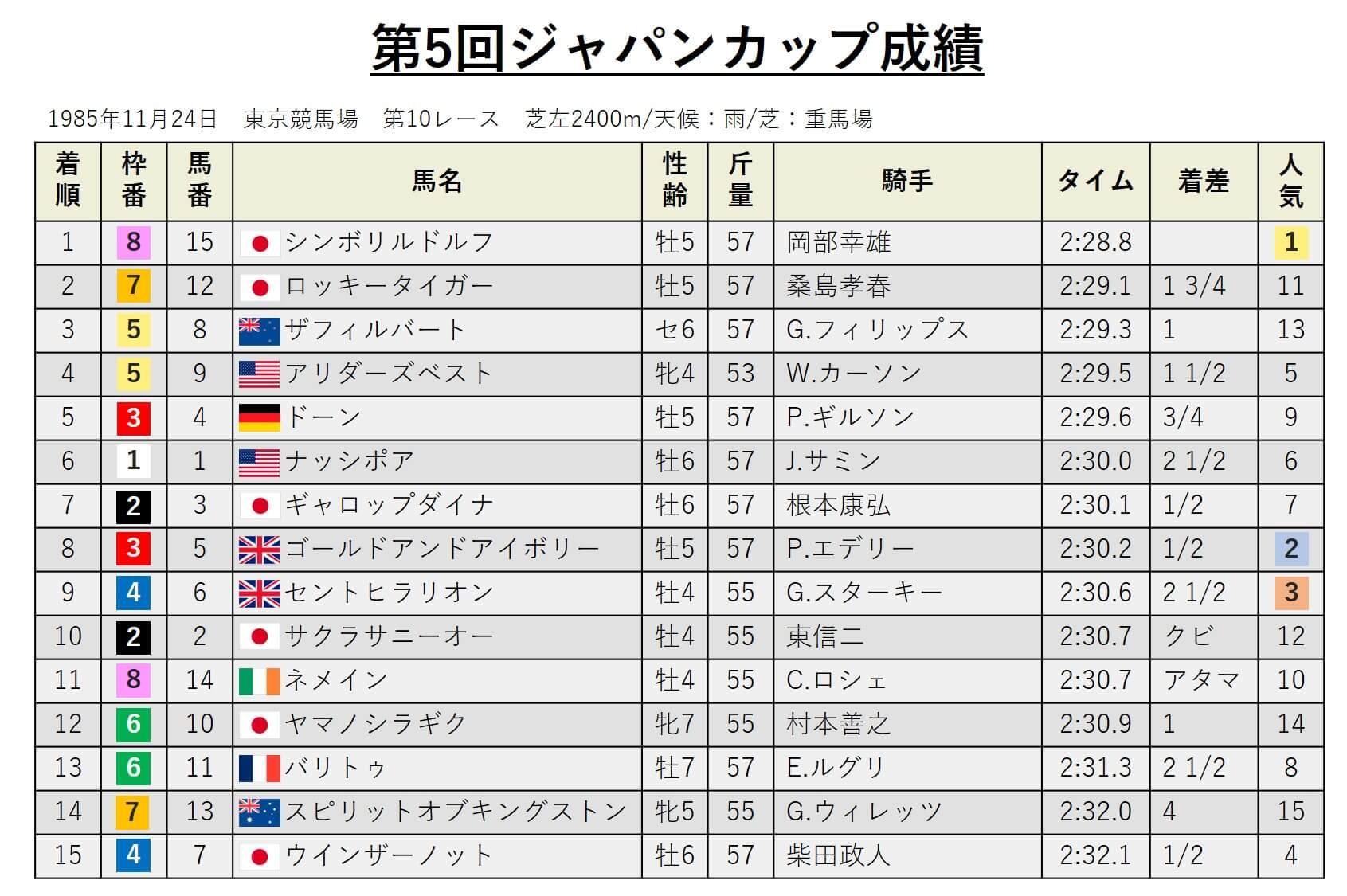 第5回ジャパンカップ・データ