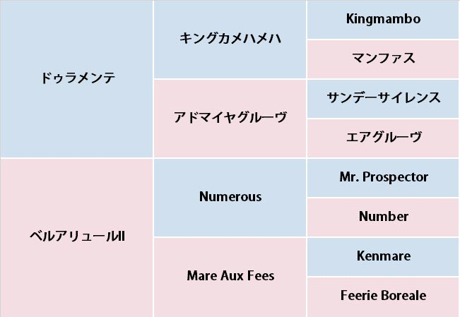 ベルクレスタの血統表