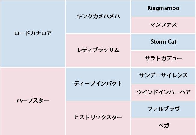 ライラスターの血統表
