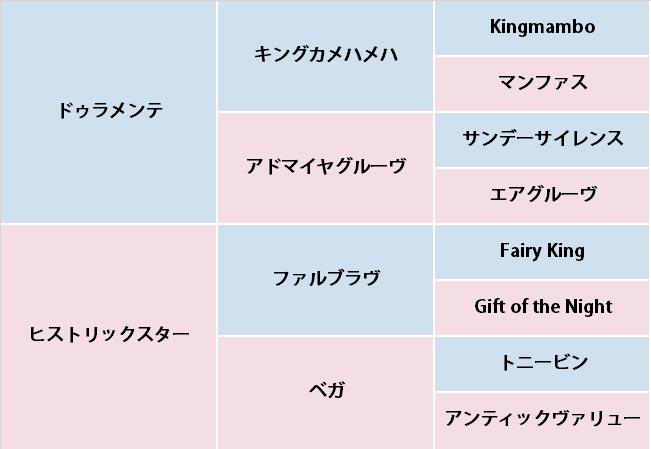 ライリッズの血統表