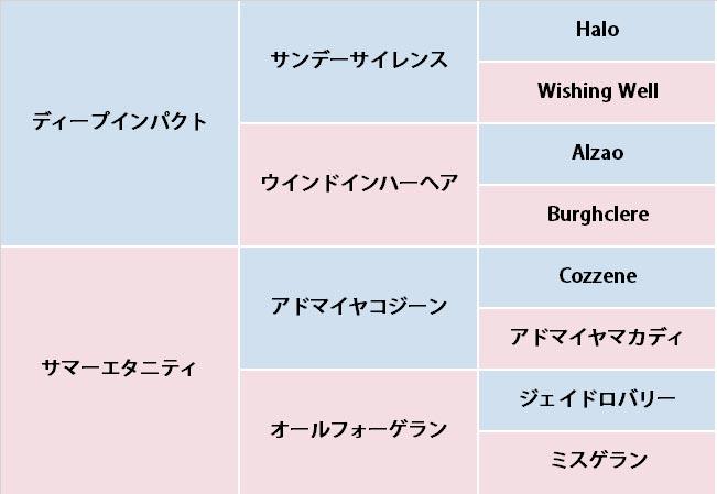 ウインエクレールの血統表
