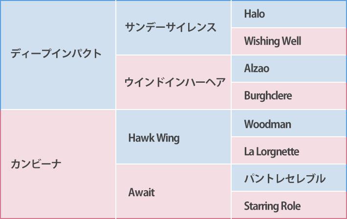 ファルコニアの血統表
