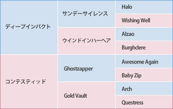 サトノフウジンの血統表